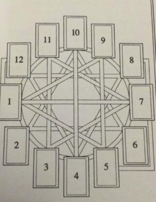 metodo del cerchio astrologico